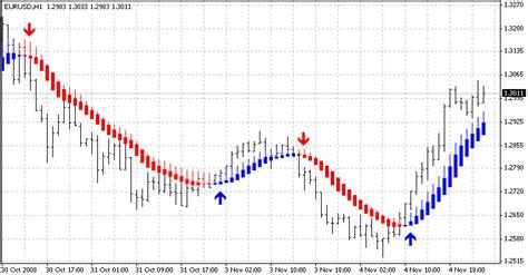 candlestick pattern expert advisor heikin ashi candlestick chart easy stock market