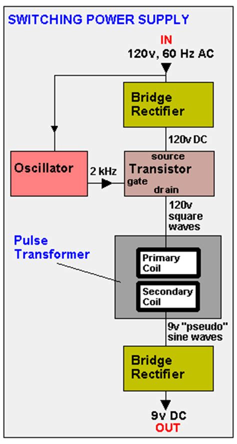 define transformer diode transformer dictionary definition transformer defined