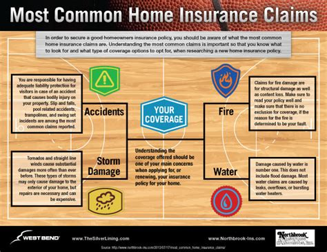 How To Claim House Insurance 28 Images How To Speak Up Business Communication 10