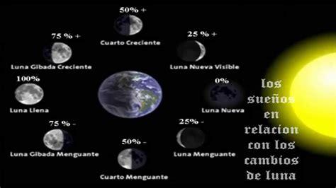 almanaque lunar y sus faces interpretacion de los sue 241 os seg 250 n su fase lunar la