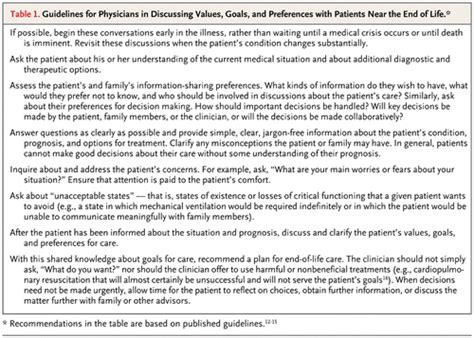 Education Losing Its Value Essay by Comfort Care For Patients Dying In The Hospital Nejm