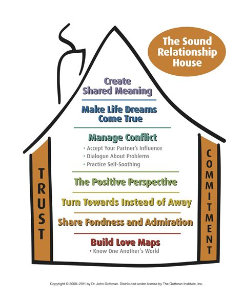 gottman sound relationship house perception becomes reality