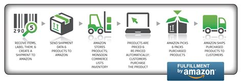 amazon fba fba fulfillment by amazon review and how to lead your
