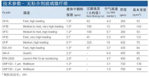 1825 110 Grade Gf F Filter For Tclp Test Use 110mm Circle 25pcs whatmangf f1825 110玻璃纤维滤纸 上海驷芮科技有限公司 丁香通