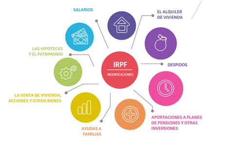 cuales son los deducibles en 2016 para asalariados gastos deducibles en el irpf para 2016 blog billin