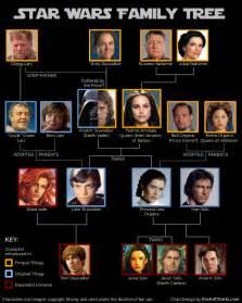 amazon black friday tv special va viper star wars family tree