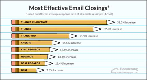 Closing Letter In Email 3 Words To Help Increase Responses To Your Emails Nle Resources