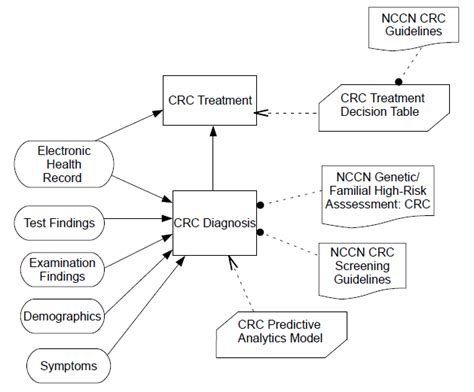 diagram of decision support system decision support system diagram pictures to pin on