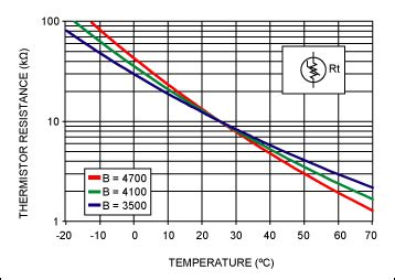 ntc thermistor beta value using thermistors in temperature tracking power supplies 供 电子技术 中国百科网