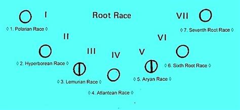Seven Root Races Pictures To Pin On Pinterest Pinsdaddy