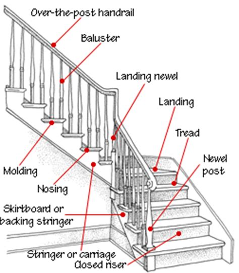 banister components staircase design construction staircases anatomy and