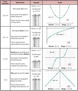 parent functions and tranformations