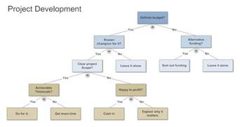 strategy tree template decision tree tips for creating decision trees