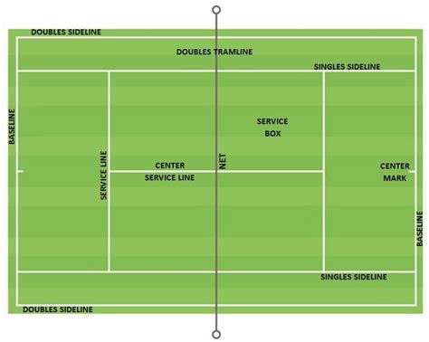 tennis court diagram with measurements tennis court dimension and layout sportscourtdimensions
