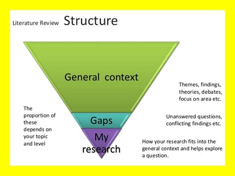 literature review dissertation structure literature review