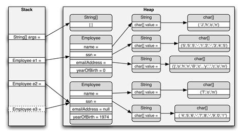 java memory diagram cell java pass by value clarified stack overflow