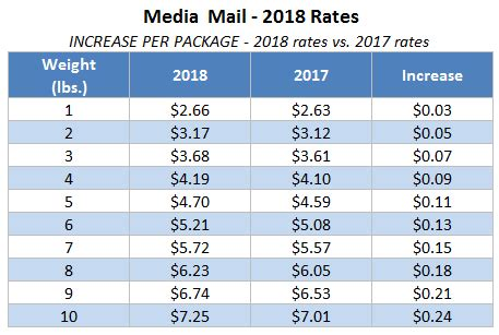 usps announces 2018 postage rate increase stamps.com blog