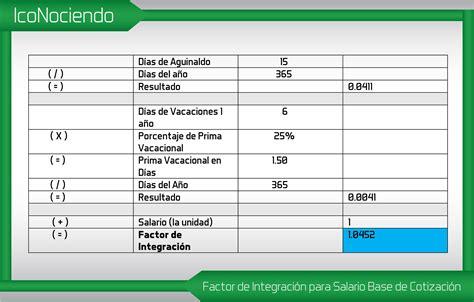 creando n minas tiempo normal tabla de factores de integracion de salario para el imss