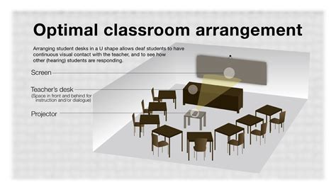classroom layout for adults ideal classrooms inclusive education culturally deaf