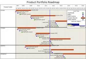 roadmap template excel best photos of project road map template excel product