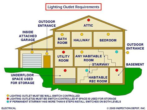 central ohio home inspections electrical safety