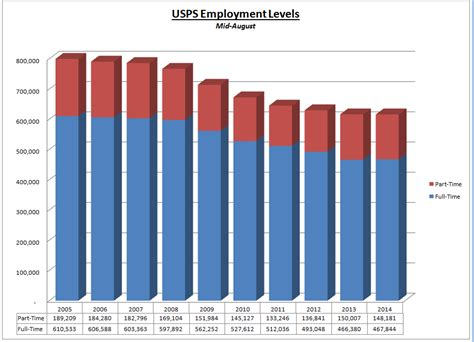 dead tree edition usps employment levels stabilized