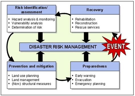 United States Rivers Map Quiz Disaster Management Risk