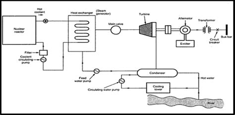 simple layout of diesel power plant gas and nuclear power stations