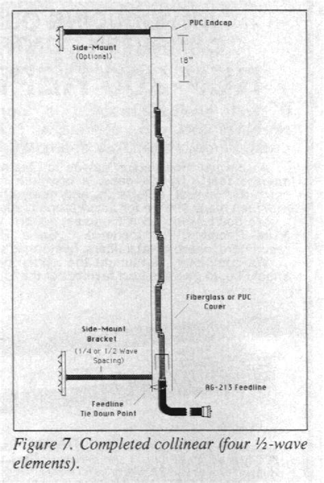 omni gain vertical collinear antenna by wa6svt