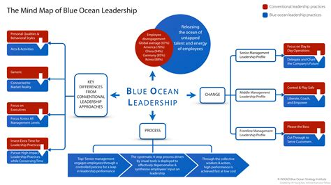 blue strategy diagram the mind map of blue leadership insead knowledge