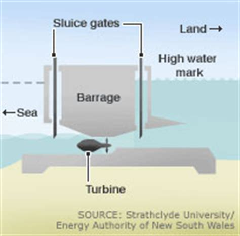 tidal barrage diagram tidal barrage energy education