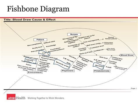 Cause And Effect Diagram Powerpoint Training Cause And Root Cause Analysis Fishbone Diagram Ppt