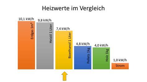 Heizen Mit Bioethanol by ᐅ Bioethanol Kamin 2018 Gem 252 Tlichen Ethanol Kamin
