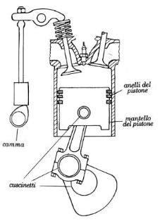 motori combustione interna enrico ciulli attrito usura