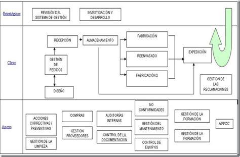 cadena productiva harina de pescado mapa de procesos 171 calidad y seguridad en la industria