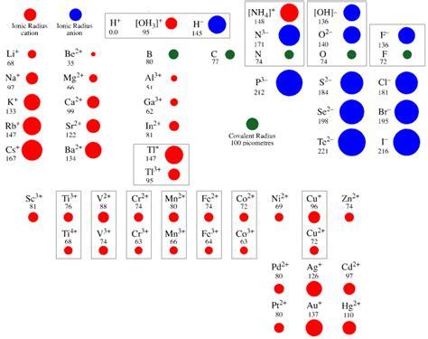 PERIODIC TABLE | ELECTRONEGATIVITY | NOBLE GASES ... Atomic Radius Size Periodic Table