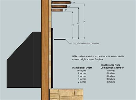 Distance Between Floors In A Building - fireplace mantel installation tips how to antique
