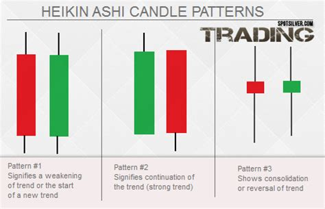 heiken ashi reversal pattern system swing trading with heiken ashi and stochs page 140