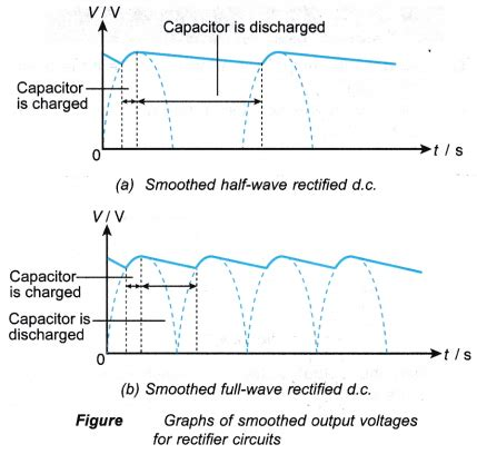 purpose of smoothing inductor purpose of a smoothing capacitor 28 images purpose of capacitor in rectifier circuit 28