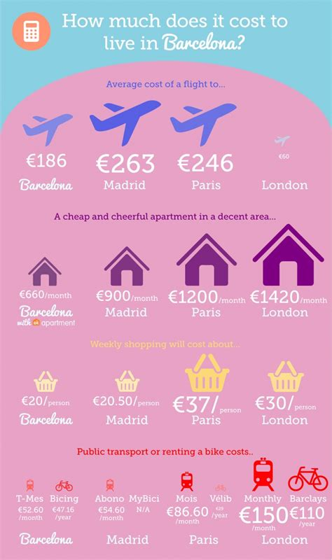how much does it cost to rent a bathroom trailer infographic how much does it cost to live in barcelona