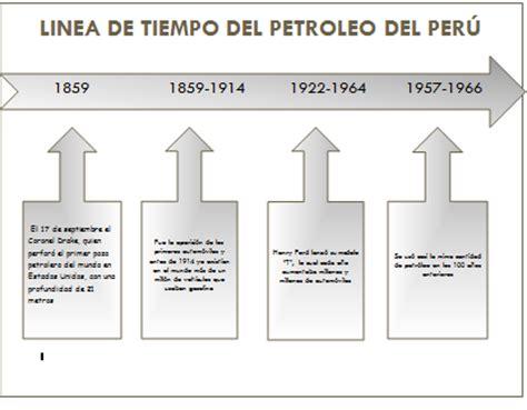 preguntas importantes del petroleo parque de las leyendas