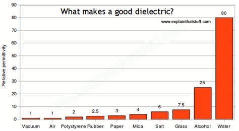 do capacitors work both ways how do capacitors work explain that stuff