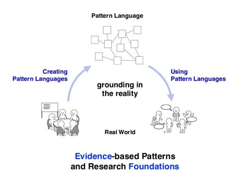 language pattern discovery quot creating pattern languages for human actions quot puarl2016