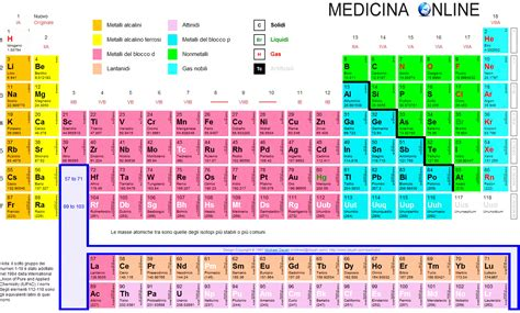 spiegazione della tavola periodica tavola periodica degli elementi da stare e spiegazione