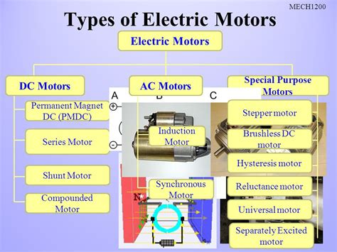 Types Of Electric Motor by Electric Motors Mech1200 To The Trainer Ppt