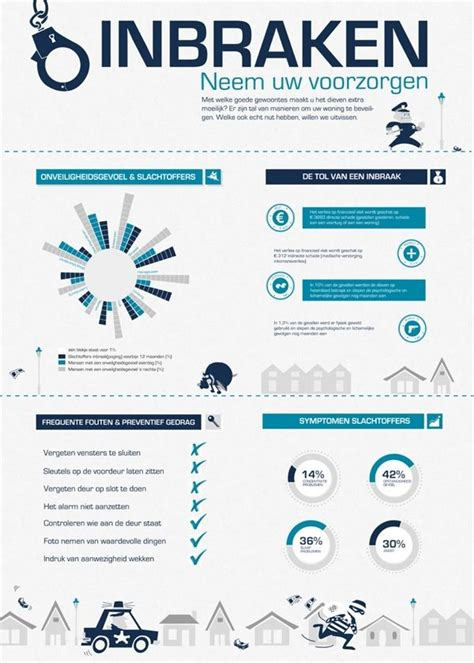 17 best images about home security infographics on