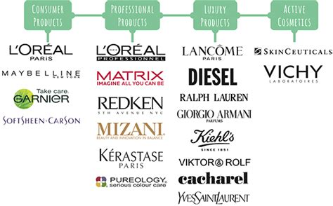 Brand L Oreal things l oreal brands