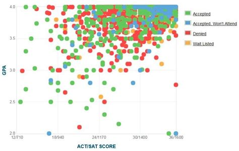 harvard gpa sat score and act score graph