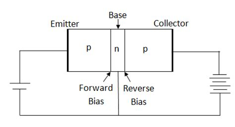 npn transistor forward bias what is a transistor describe the transistor in