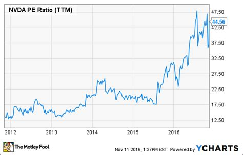 Pe Ratio Tesla It S Official Nvidia Is A Growth Stock Again Market Tamer
